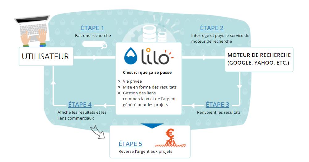 Testez Lilo Le Moteur De Recherche Qui Finance Des Projets