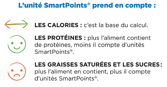 smartpoints weightwatchers